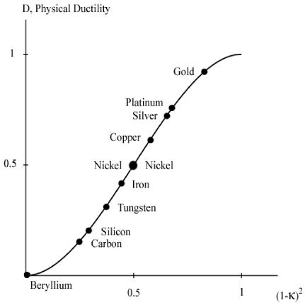 Physical Ductility of the Elements - FailureCriteria com